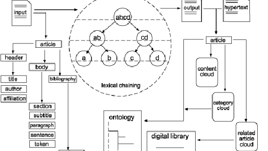 Towards Automatic Content Tagging: Enhanced Web Services in Digital Libraries Using Lexical Chaining