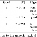An Integrated Model of Lexical Chaining: Application, Resources and its Format