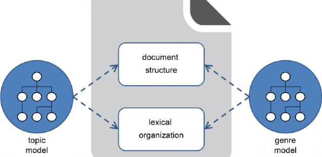 Enhancing document modeling by means of open topic models: Crossing the frontier of classification schemes in digital libraries by example of the DDC