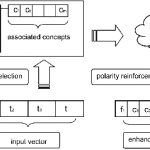 Polarity Reinforcement: Sentiment Polarity Identification By Means Of Social Semantics