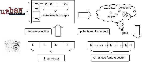 Polarity Reinforcement: Sentiment Polarity Identification By Means Of Social Semantics