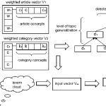 Social Semantics and Its Evaluation by Means of Semantic Relatedness and Open Topic Models
