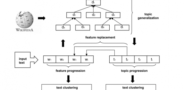 Social Semantics And Its Evaluation By Means of Closed Topic Models: An SVM-Classification Approach Using Semantic Feature Replacement By Topic Generalization