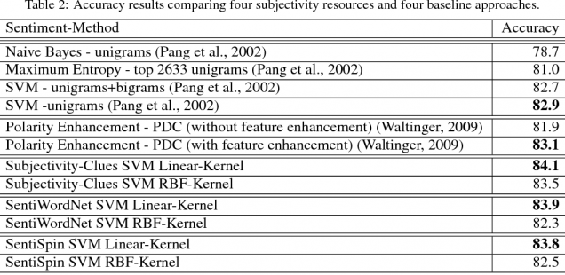 Sentiment Analysis Reloaded: A Comparative Study On Sentiment Polarity Identification Combining Machine Learning And Subjectivity Features