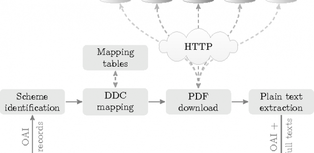Building a DDC-annotated Corpus from OAI Metadata