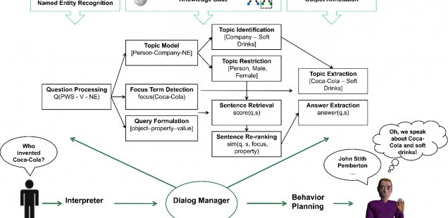 Interfacing Virtual Agents With Collaborative Knowledge: Open Domain Question Answering Using Wikipedia-based Topic Models