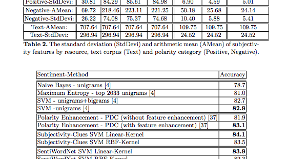 An Empirical Study on Machine Learning-Based Sentiment Classification Using Polarity Clues