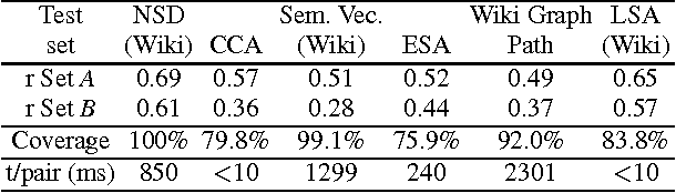 Exploring Resources for Lexical Chaining: A Comparison of Automated Semantic Relatedness Measures and Human Judgements