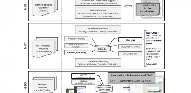 Market Intelligence: Linked Data-driven Entity Resolution for Customer and Competitor Analysis