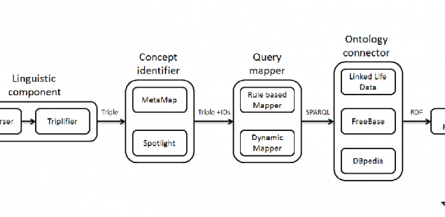 LinkedHealthAnswers: Towards Linked Data-driven Question Answering for the Health Care Domain