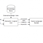 Ontology-based translation of natural language queries to SPARQL